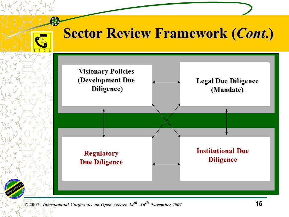 15 © 2007 – International Conference on Open Access: 14 th -16 th November 2007 Sector Review Framework (Cont.) Visionary Policies (Development Due Diligence) Legal Due Diligence (Mandate) Regulatory Due Diligence Institutional Due Diligence