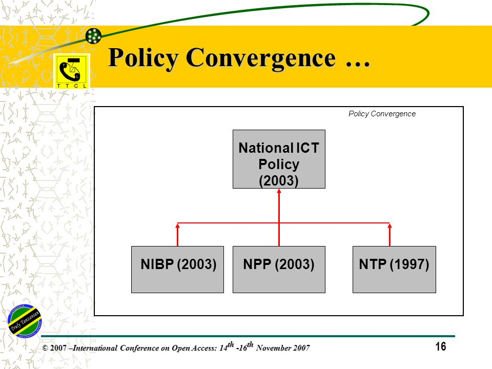16 © 2007 – International Conference on Open Access: 14 th -16 th November 2007 Policy Convergence … National ICT Policy (2003) NTP (1997) NIBP (2003)NPP (2003) Policy Convergence