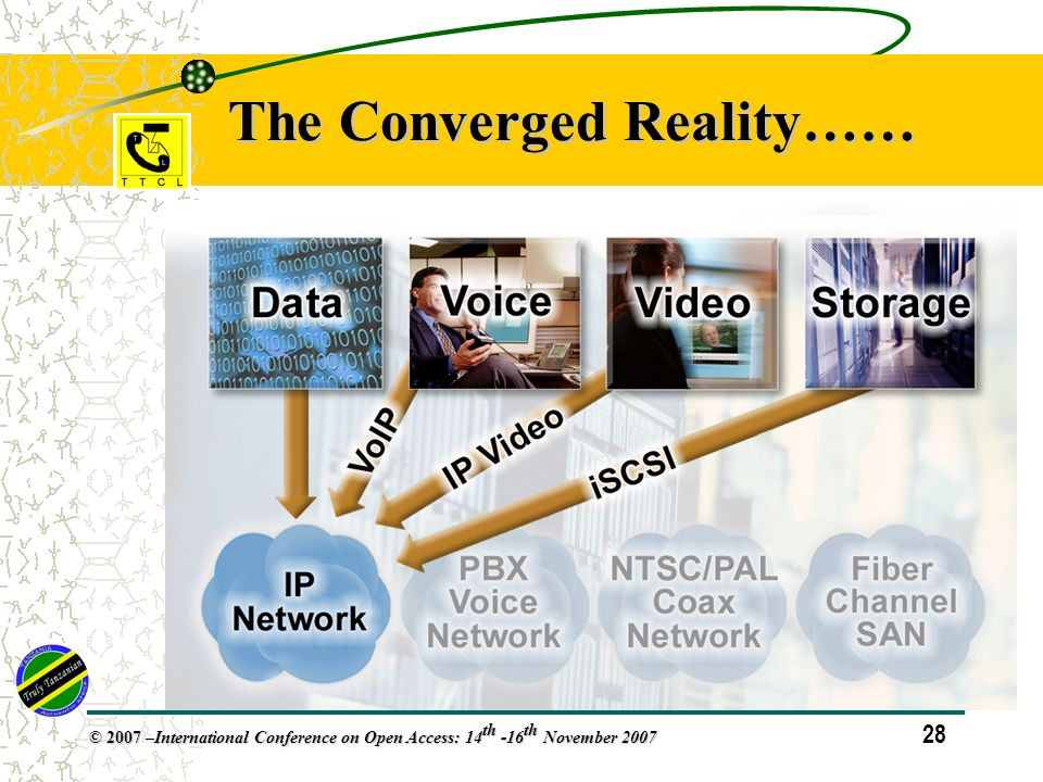 28 © 2007 – International Conference on Open Access: 14 th -16 th November 2007 The Converged Reality……
