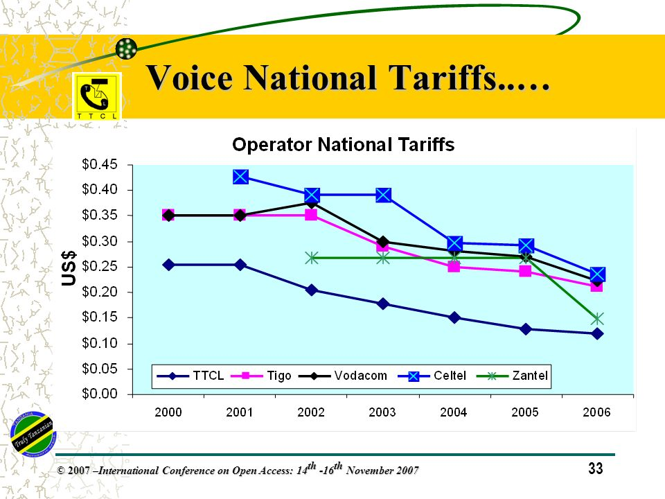 33 © 2007 – International Conference on Open Access: 14 th -16 th November 2007 Voice National Tariffs..…