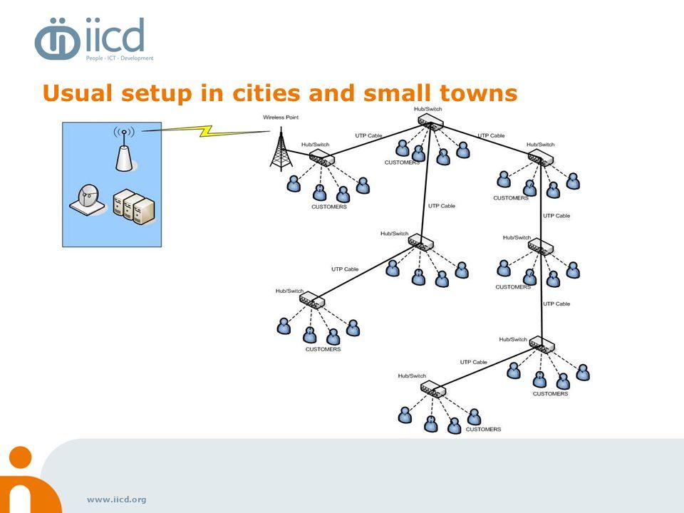 www.iicd.org Main Types of Connectivity Mobile Technologies (3G, CDMA etc) V-SAT - Satellite