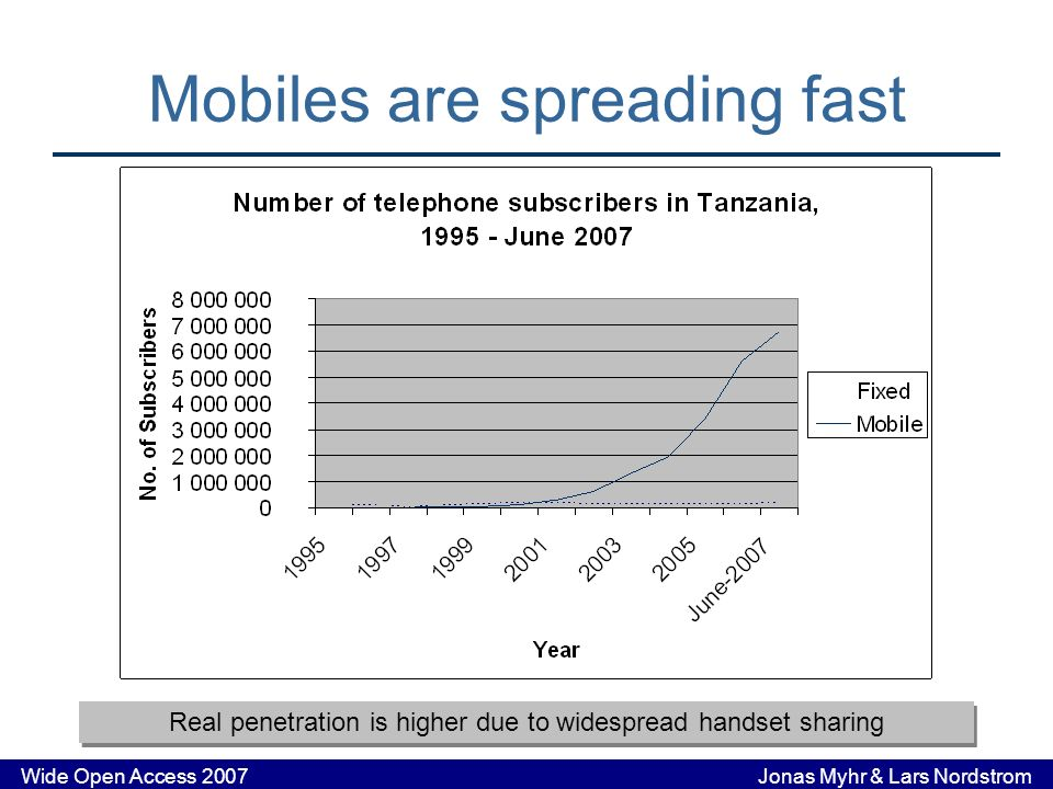 Wide Open Access 2007 Jonas Myhr & Lars Nordstrom Mobiles are spreading fast Real penetration is higher due to widespread handset sharing