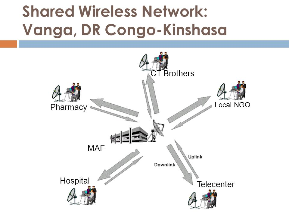 Shared Wireless Network: Vanga, DR Congo-Kinshasa Pharmacy Local NGO Telecenter CT Brothers Hospital MAF