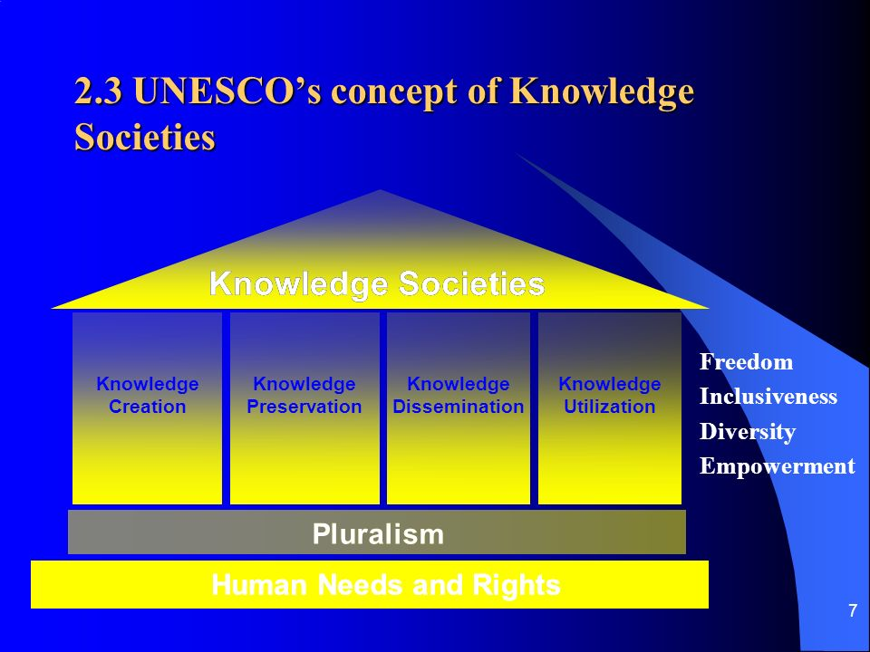 7 2.3 UNESCOs concept of Knowledge Societies HumanNeedsandRights KnowledgeSocieties Pluralism HumanNeedsandRightsHumanNeedsandRights KnowledgeSocietiesKnowledgeSocieties Pluralism Knowledge Dissemination Knowledge Utilization Knowledge Preservation Knowledge Creation Freedom Inclusiveness Diversity Empowerment