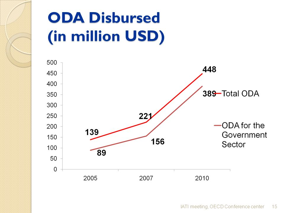 ODA Disbursed (in million USD) 15IATI meeting, OECD Conference center