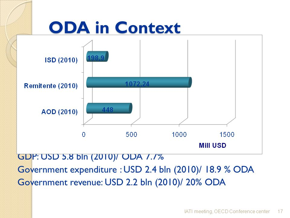 ODA in Context GDP: USD 5.8 bln (2010)/ ODA 7.7% Government expenditure : USD 2.4 bln (2010)/ 18.9 % ODA Government revenue: USD 2.2 bln (2010)/ 20% O