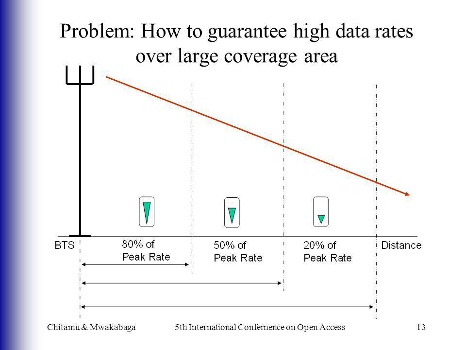 Chitamu & Mwakabaga5th International Confernence on Open Access13 Problem: How to guarantee high data rates over large coverage area