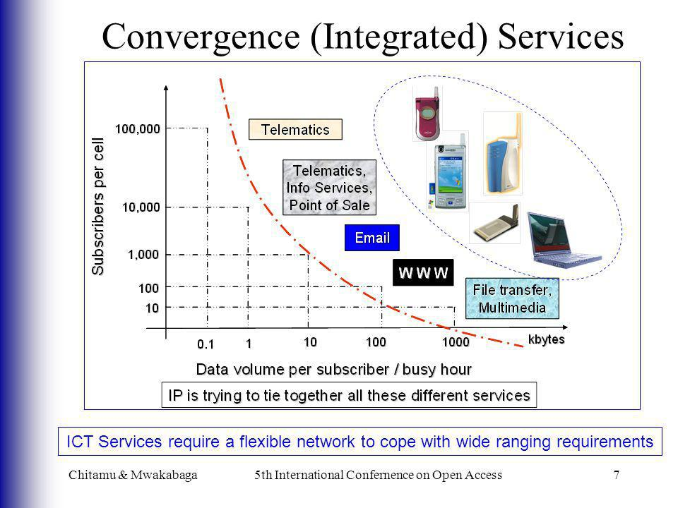 Chitamu & Mwakabaga5th International Confernence on Open Access7 Convergence (Integrated) Services ICT Services require a flexible network to cope wit