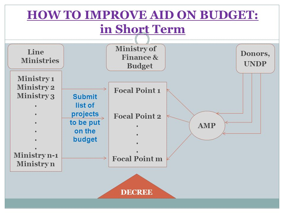 HOW TO IMPROVE AID ON BUDGET: in Short Term Focal Point 1 Focal Point 2.