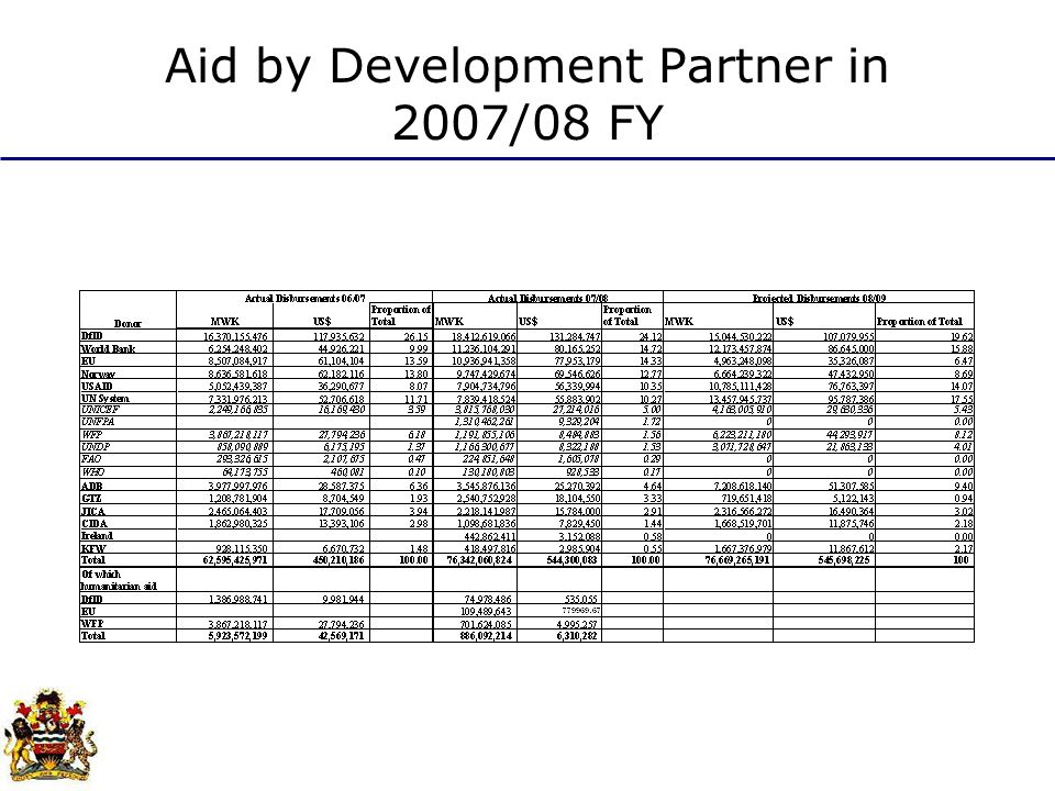 Aid by Development Partner in 2007/08 FY