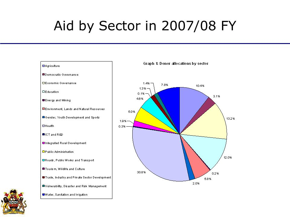 Aid by Sector in 2007/08 FY