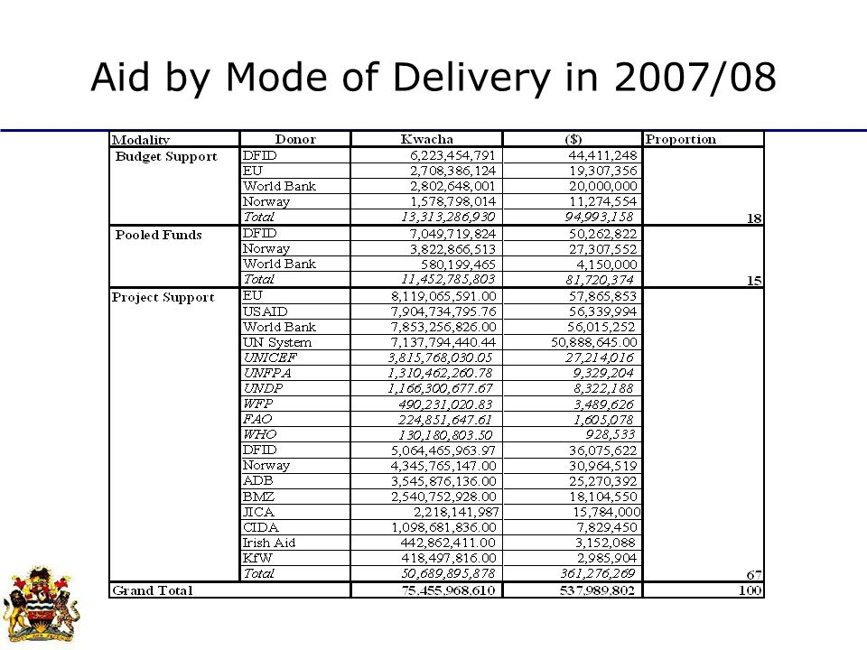 Aid by Mode of Delivery in 2007/08