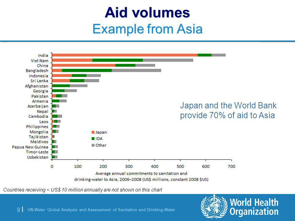 UN-Water Global Analysis and Assessment of Sanitation and Drinking-Water 9 |9 | Aid volumes Example from Asia Countries receiving < US$ 10 million annually are not shown on this chart Japan and the World Bank provide 70% of aid to Asia