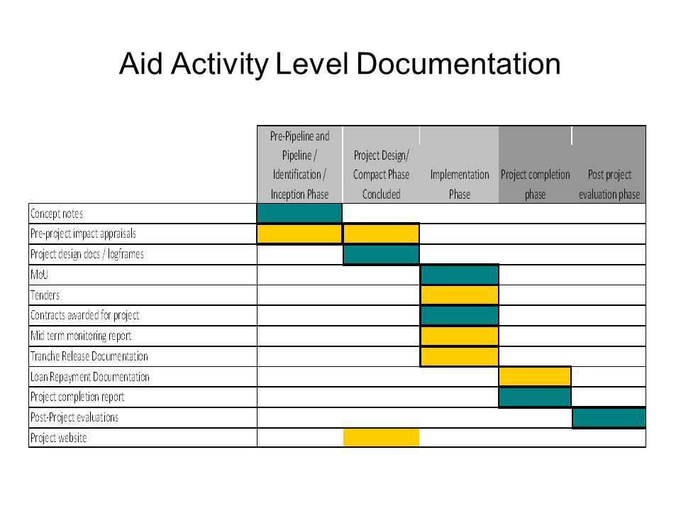 Aid Activity Level Documentation