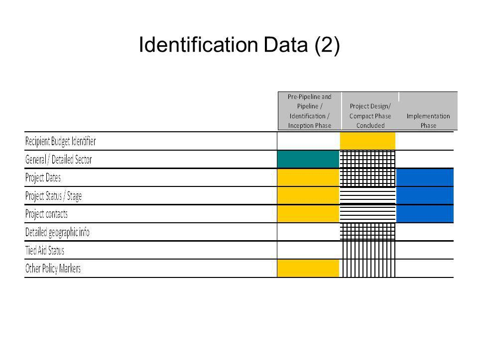 Identification Data (2)