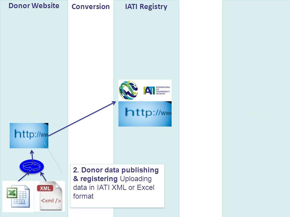 Donor Website IATI RegistryConversion 2. Donor data publishing & registering Uploading data in IATI XML or Excel format