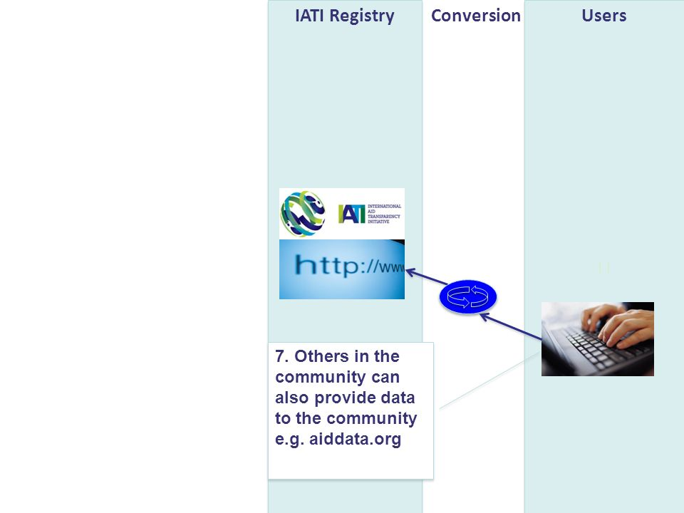 UsersIATI RegistryConversion 7. Others in the community can also provide data to the community e.g. aiddata.org