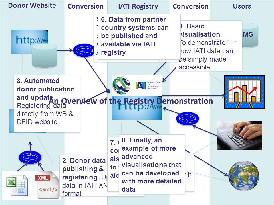 Donor Website IATI RegistryConversion 2.
