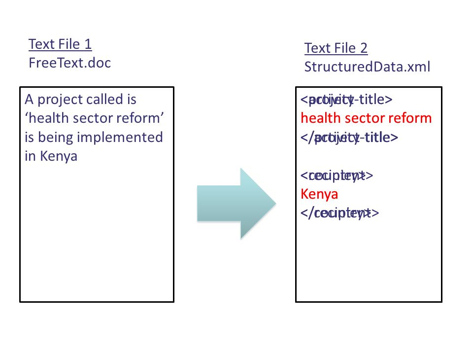 A project called is health sector reform is being implemented in Kenya health sector reform Kenya Text File 1 FreeText.doc Text File 2 StructuredData.
