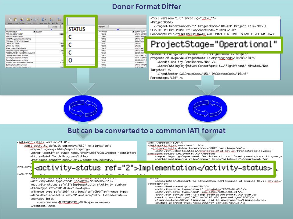 UsersIATI RegistryConversion 7.Others in the community can also provide data to the community e.g.