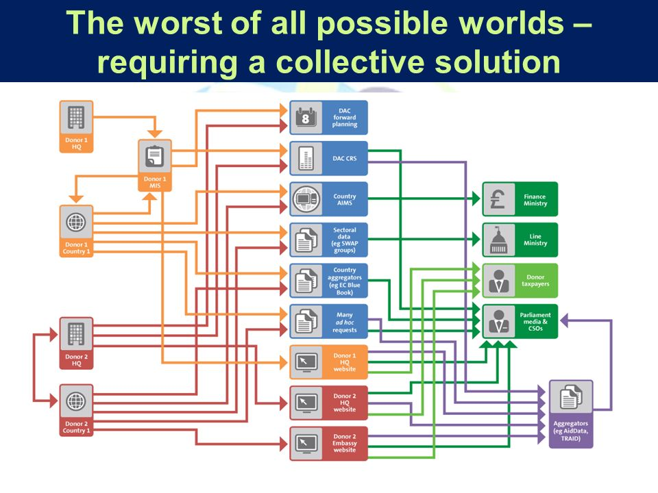 The worst of all possible worlds – requiring a collective solution
