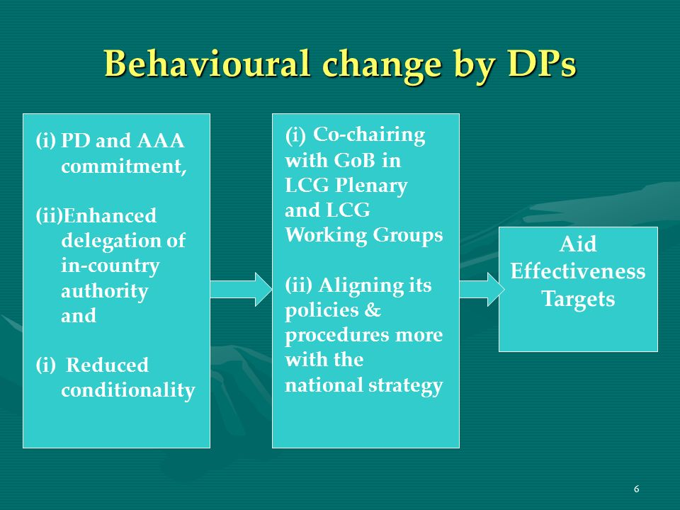 6 Behavioural change by DPs Aid Effectiveness Targets (i)PD and AAA commitment, (ii)Enhanced delegation of in-country authority and (i) Reduced condit
