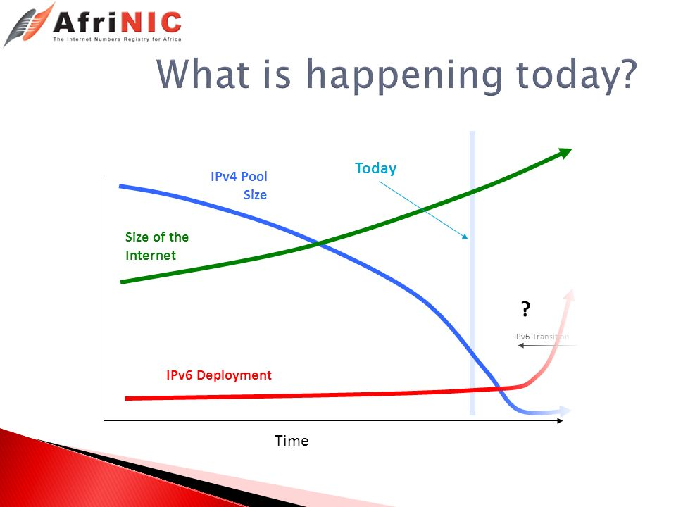 IPv6 Deployment IPv4 Pool Size Size of the Internet IPv6 Transition Today Time