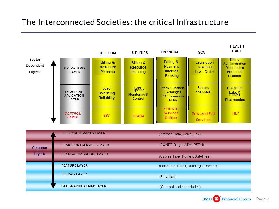 Page 21 The Interconnected Societies: the critical Infrastructure TELECOM SERVICES LAYER TRANSPORT SERVICES LAYER TERRAIN LAYER FEATURE LAYER PHYSICAL