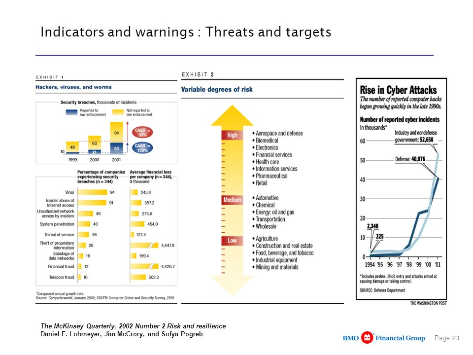 Page 23 Indicators and warnings : Threats and targets The McKinsey Quarterly, 2002 Number 2 Risk and resilience Daniel F. Lohmeyer, Jim McCrory, and S