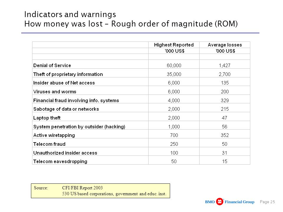 Page 25 Indicators and warnings How money was lost – Rough order of magnitude (ROM) Source: CFI/FBI Report 2003 530 US based corporations, government and educ.