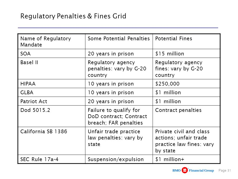 Page 31 Regulatory Penalties & Fines Grid Name of Regulatory Mandate Some Potential PenaltiesPotential Fines SOA20 years in prison$15 million Basel IIRegulatory agency penalties: vary by G-20 country Regulatory agency fines: vary by G-20 country HIPAA10 years in prison$250,000 GLBA10 years in prison$1 million Patriot Act20 years in prison$1 million Dod 5015.2Failure to qualify for DoD contract; Contract breach; FAR penalties Contract penalties California SB 1386Unfair trade practice law penalties: vary by state Private civil and class actions; unfair trade practice law fines: vary by state SEC Rule 17a-4Suspension/expulsion$1 million+