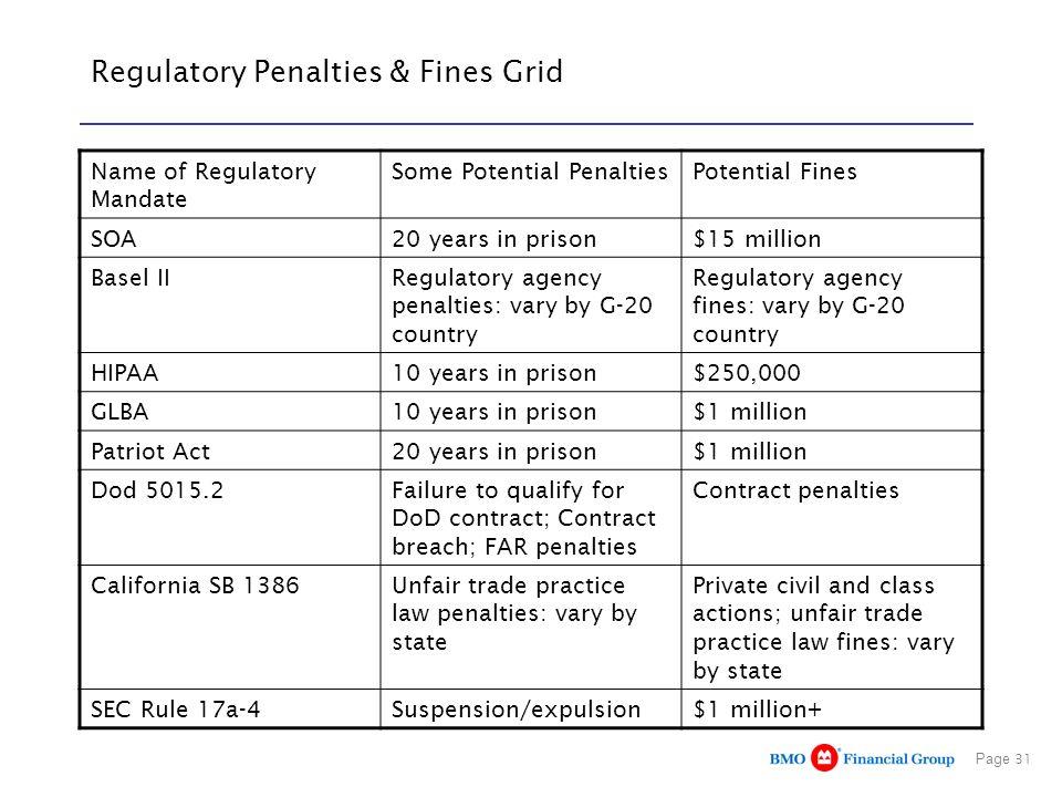 Page 31 Regulatory Penalties & Fines Grid Name of Regulatory Mandate Some Potential PenaltiesPotential Fines SOA20 years in prison$15 million Basel II