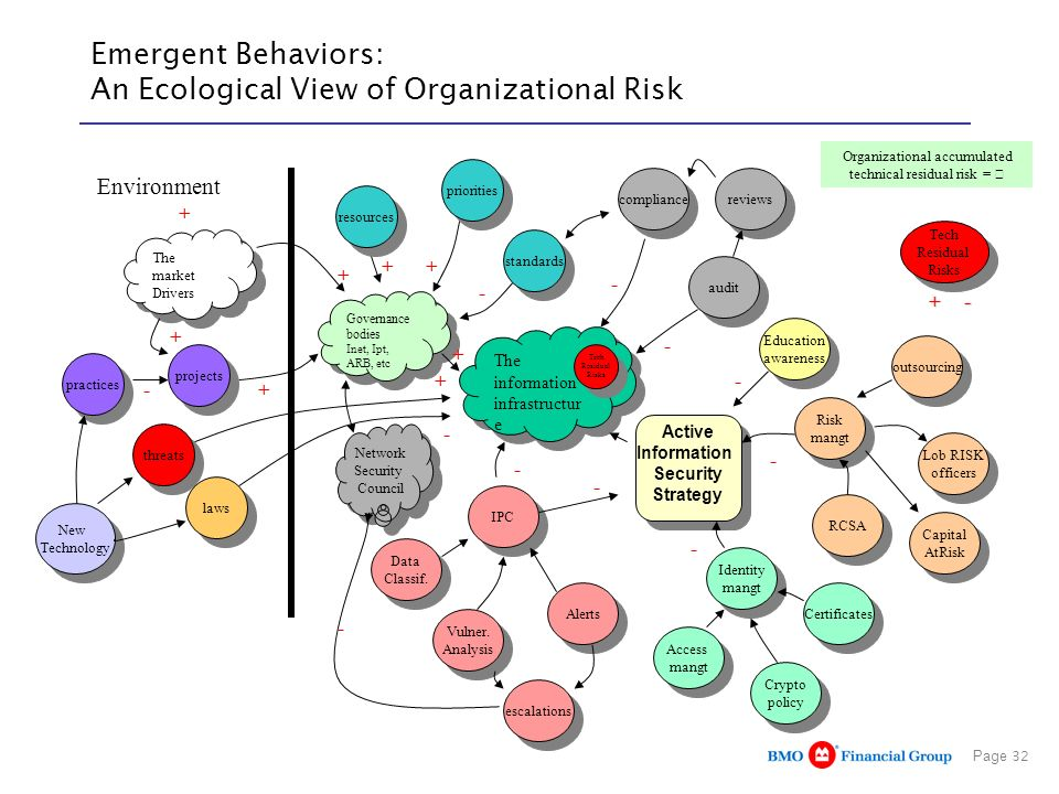 Page 32 Emergent Behaviors: An Ecological View of Organizational Risk The information infrastructur e The market Drivers projects Governance bodies In