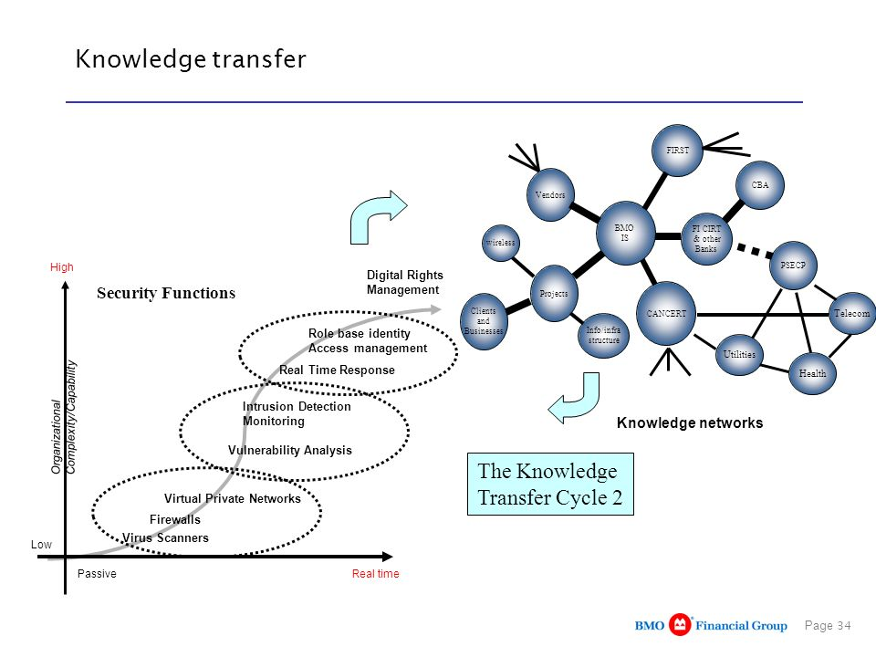 Page 34 Knowledge transfer The Knowledge Transfer Cycle 2 BMO IS CBA FI CIRT & other Banks Vendors FIRST Projects PSECP CANCERT Clients and Businesses