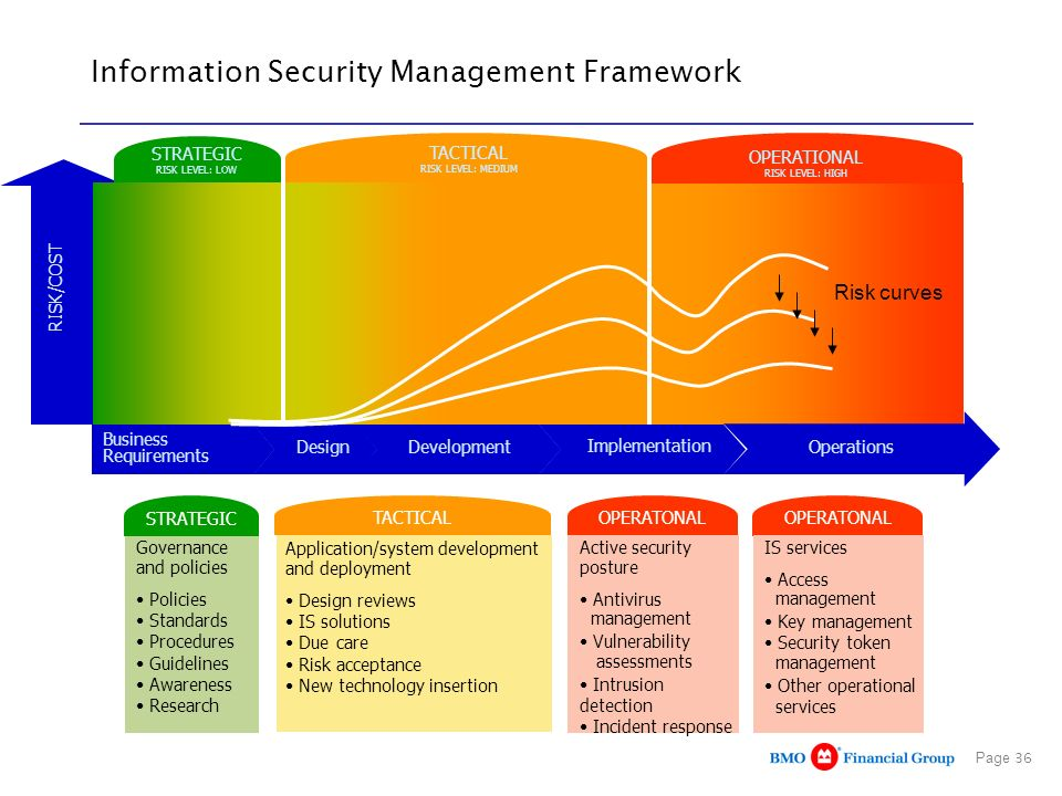 Page 36 Information Security Management Framework RISK/COST STRATEGIC RISK LEVEL: LOW TACTICAL RISK LEVEL: MEDIUM OPERATIONAL RISK LEVEL: HIGH Business Requirements Design Development Implementation Operations STRATEGIC Governance and policies Policies Standards Procedures Guidelines Awareness Research TACTICAL Application/system development and deployment Design reviews IS solutions Due care Risk acceptance New technology insertion OPERATONAL Active security posture Antivirus management Vulnerability assessments Intrusion detection Incident response OPERATONAL IS services Access management Key management Security token management Other operational services Risk curves