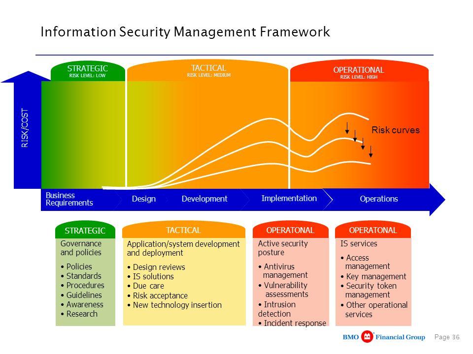 Page 36 Information Security Management Framework RISK/COST STRATEGIC RISK LEVEL: LOW TACTICAL RISK LEVEL: MEDIUM OPERATIONAL RISK LEVEL: HIGH Busines