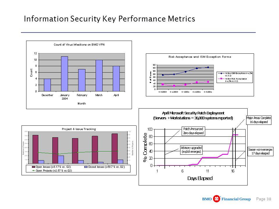 Page 38 Information Security Key Performance Metrics