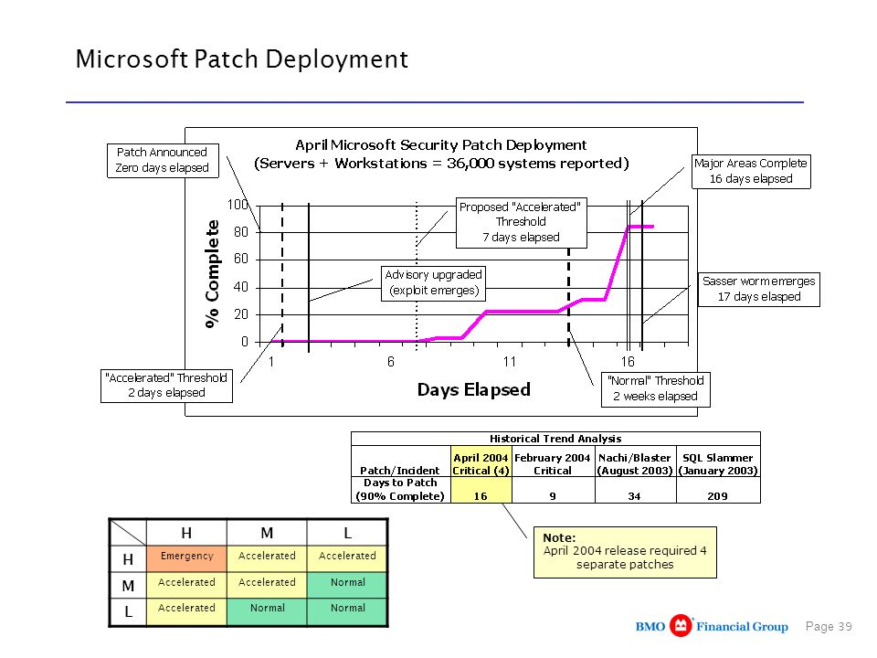 Page 39 Microsoft Patch Deployment HML H EmergencyAccelerated M Normal L AcceleratedNormal Note: April 2004 release required 4 separate patches