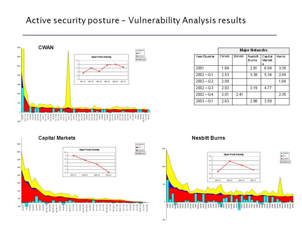 Page 40 Active security posture – Vulnerability Analysis results CWAN Capital MarketsNesbitt Burns