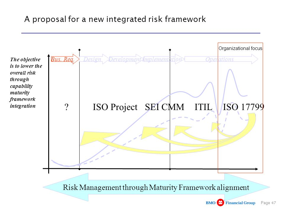 Page 47 A proposal for a new integrated risk framework The objective is to lower the overall risk through capability maturity framework integration Bu