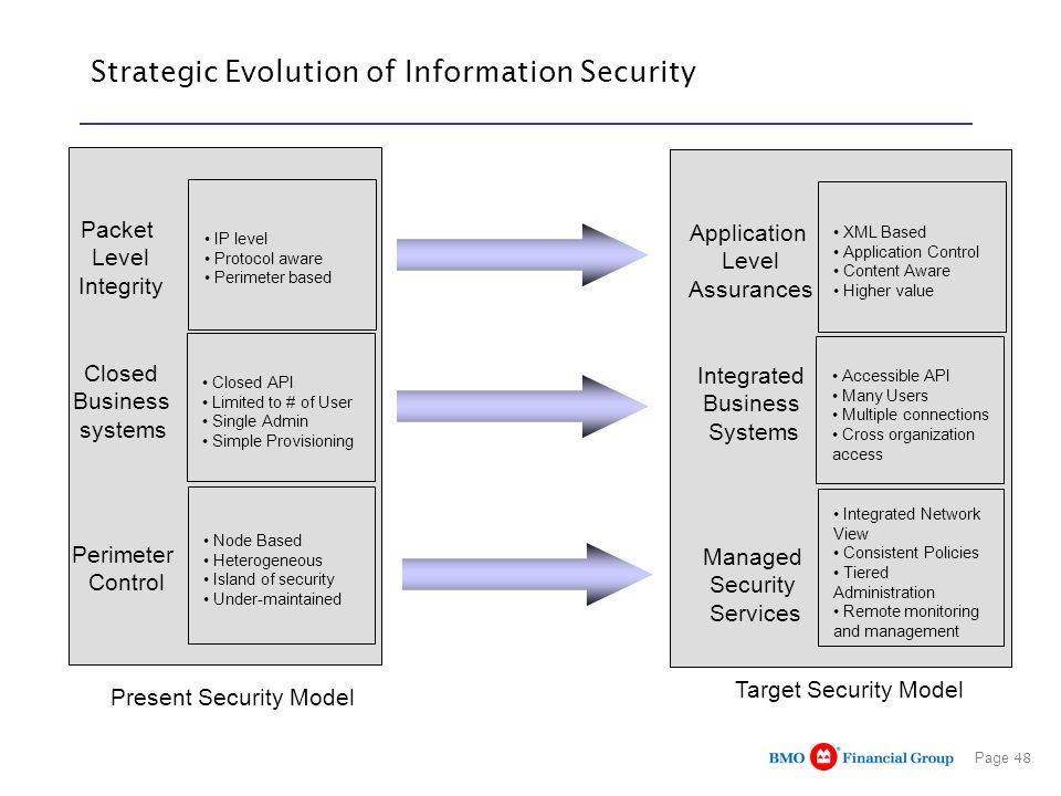 Page 48 Strategic Evolution of Information Security IP level Protocol aware Perimeter based Closed API Limited to # of User Single Admin Simple Provis