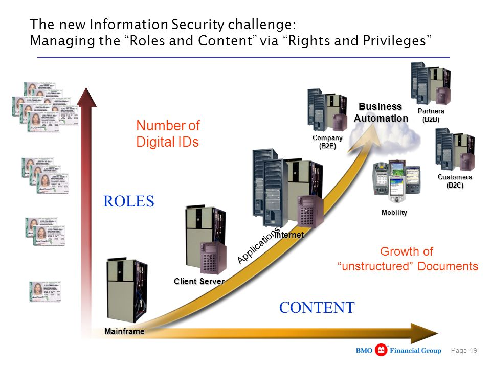 Page 49 The new Information Security challenge: Managing the Roles and Content via Rights and Privileges Number of Digital IDs Applications Mainframe Client Server Internet BusinessAutomation Company(B2E) Partners(B2B) Customers(B2C) Mobility Growth of unstructured Documents ROLES CONTENT