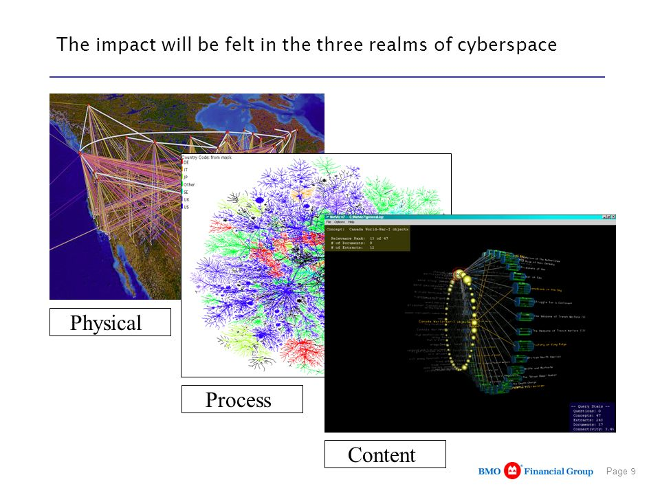 Page 9 Physical Process The impact will be felt in the three realms of cyberspace Content