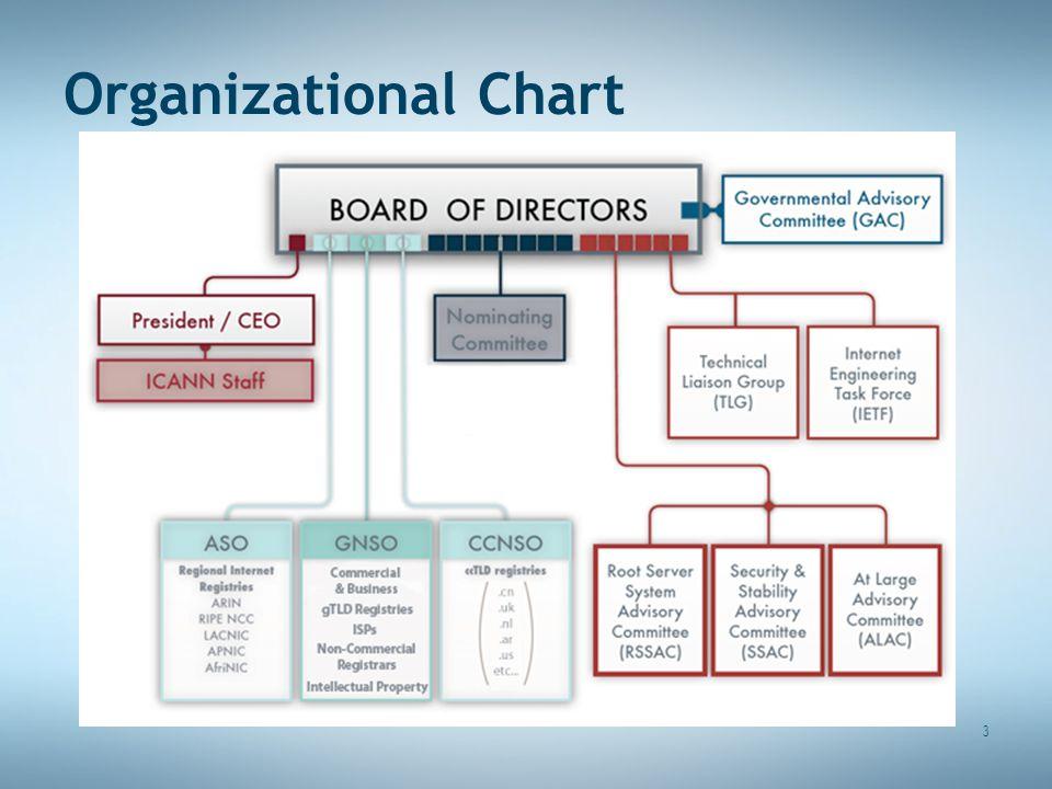 3 Organizational Chart