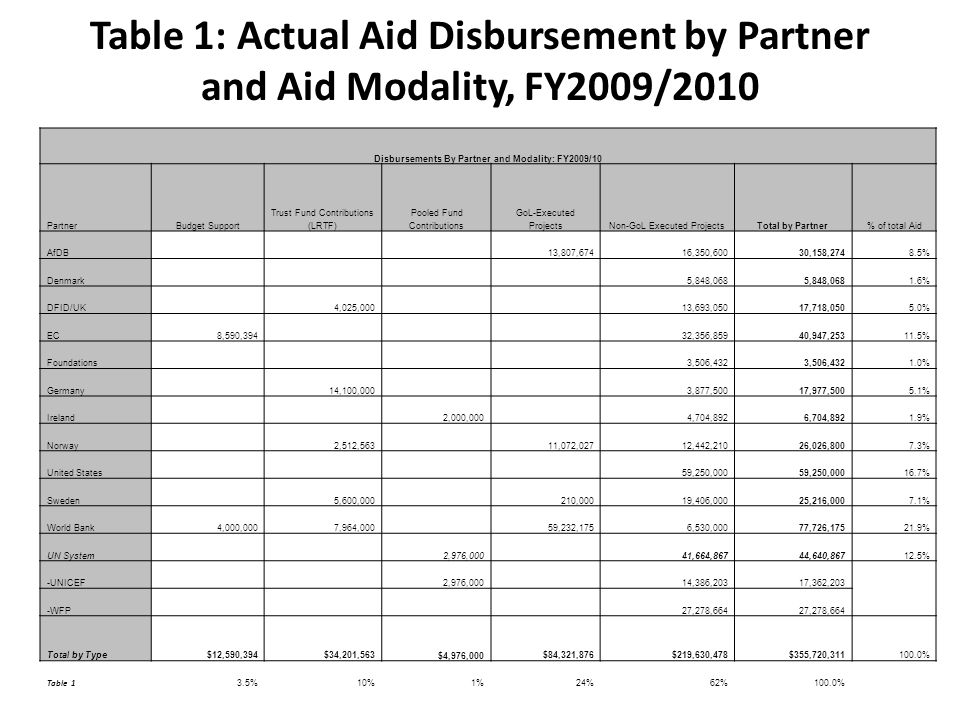 Table 1: Actual Aid Disbursement by Partner and Aid Modality, FY2009/2010 Disbursements By Partner and Modality: FY2009/10 PartnerBudget Support Trust Fund Contributions (LRTF) Pooled Fund Contributions GoL-Executed ProjectsNon-GoL Executed ProjectsTotal by Partner% of total Aid AfDB 13,807,67416,350,60030,158,2748.5% Denmark 5,848,068 1.6% DFID/UK 4,025,000 13,693,05017,718,0505.0% EC8,590,394 32,356,85940,947,25311.5% Foundations 3,506,432 1.0% Germany 14,100,000 3,877,50017,977,5005.1% Ireland 2,000,000 4,704,8926,704,8921.9% Norway 2,512,563 11,072,02712,442,21026,026,8007.3% United States 59,250,000 16.7% Sweden 5,600,000 210,00019,406,00025,216,0007.1% World Bank4,000,0007,964,000 59,232,1756,530,00077,726,17521.9% UN System 2,976,000 41,664,86744,640,86712.5% -UNICEF 2,976,000 14,386,20317,362,203 -WFP 27,278,664 Total by Type $12,590,394 $34,201,563 $4,976,000 $84,321,876 $219,630,478 $355,720,311100.0% Table 1 3.5%10%1%24%62%100.0%