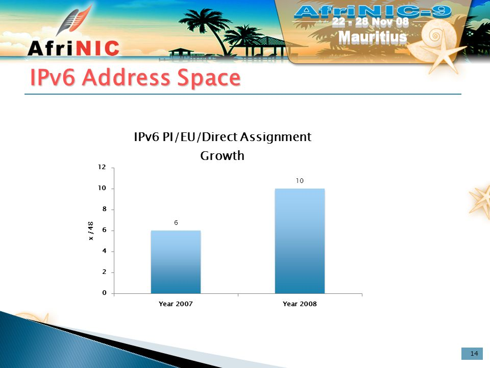 IPv6 Address Space 14