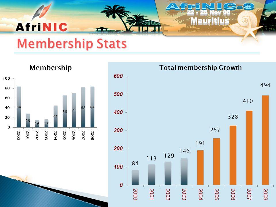 Membership Stats 21