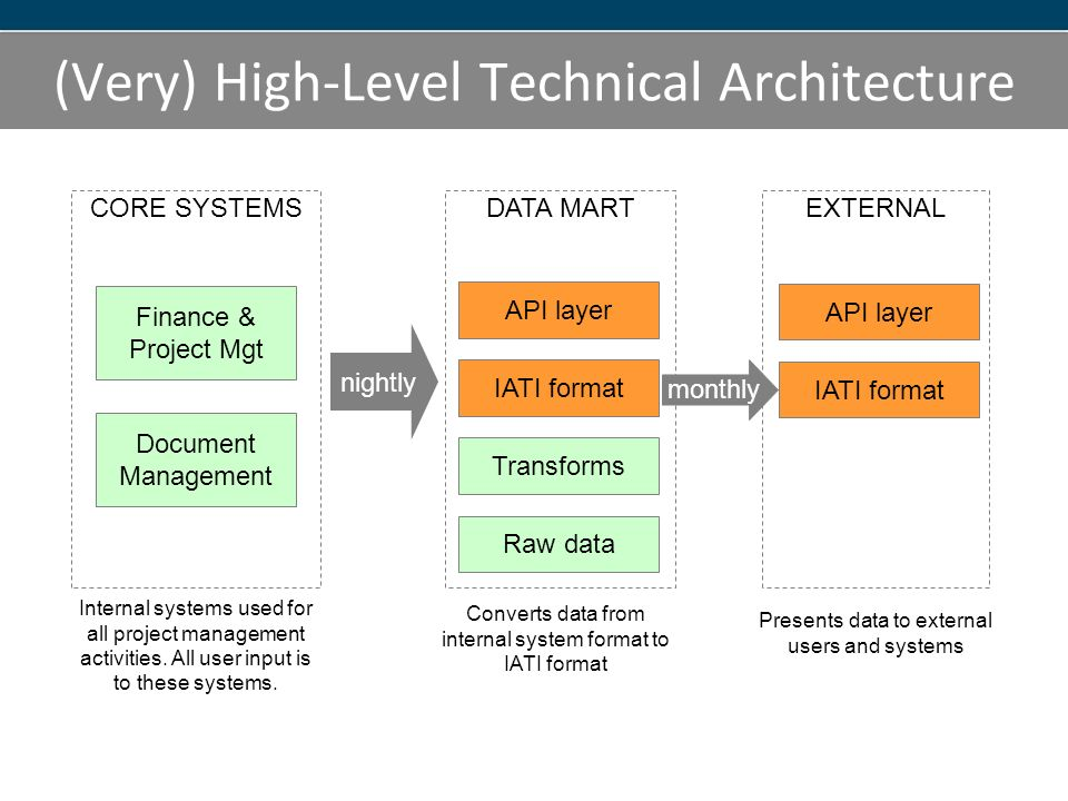 (Very) High-Level Technical Architecture CORE SYSTEMS Internal systems used for all project management activities.