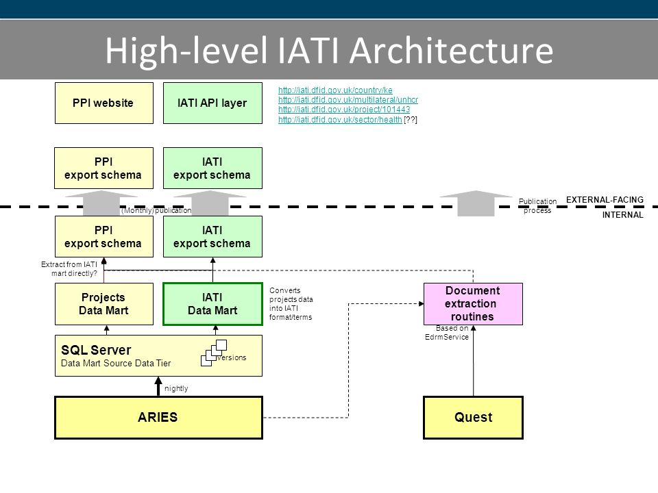 High-level IATI Architecture ARIES SQL Server Data Mart Source Data Tier nightly versions Projects Data Mart IATI Data Mart Converts projects data into IATI format/terms PPI export schema Quest Document extraction routines EXTERNAL-FACING INTERNAL PPI export schema IATI export schema PPI websiteIATI API layer Extract from IATI mart directly.