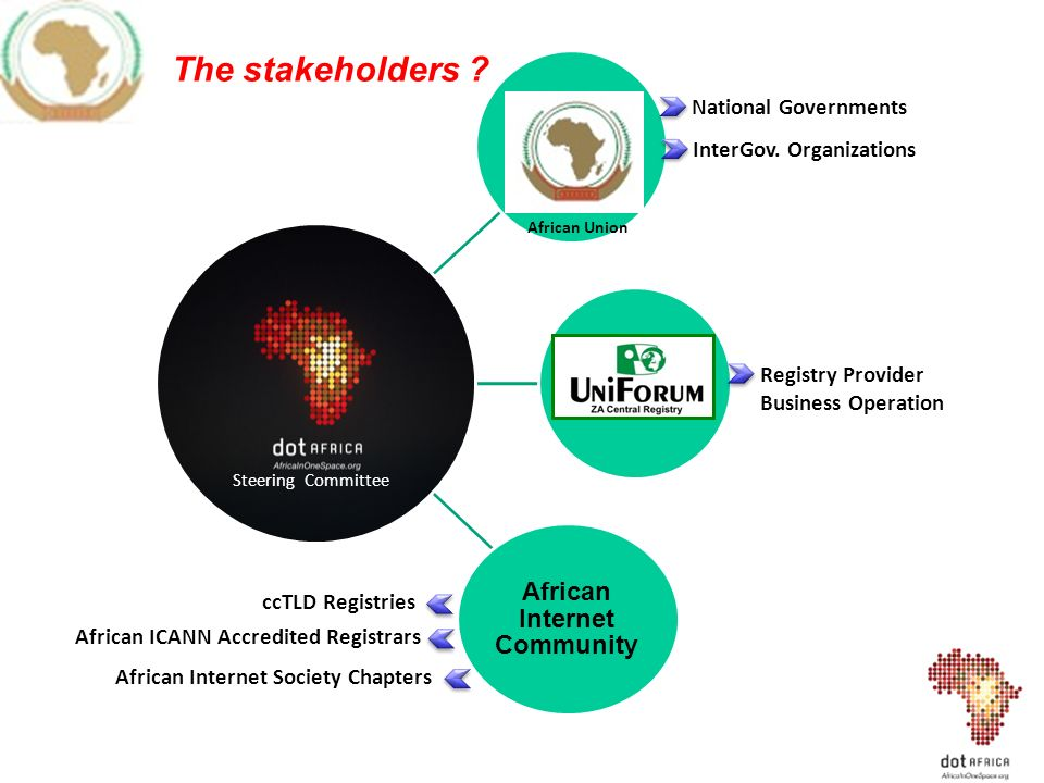 The stakeholders .
